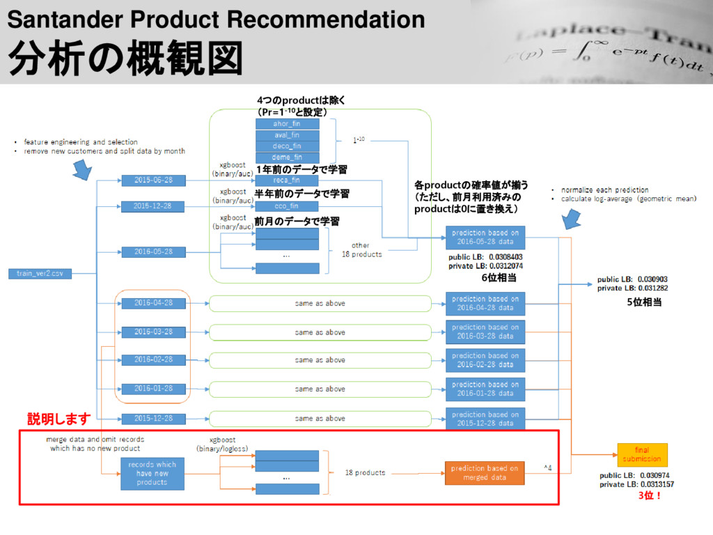 Santander Product Recommendation 分析の概観図 6位相当 5位...