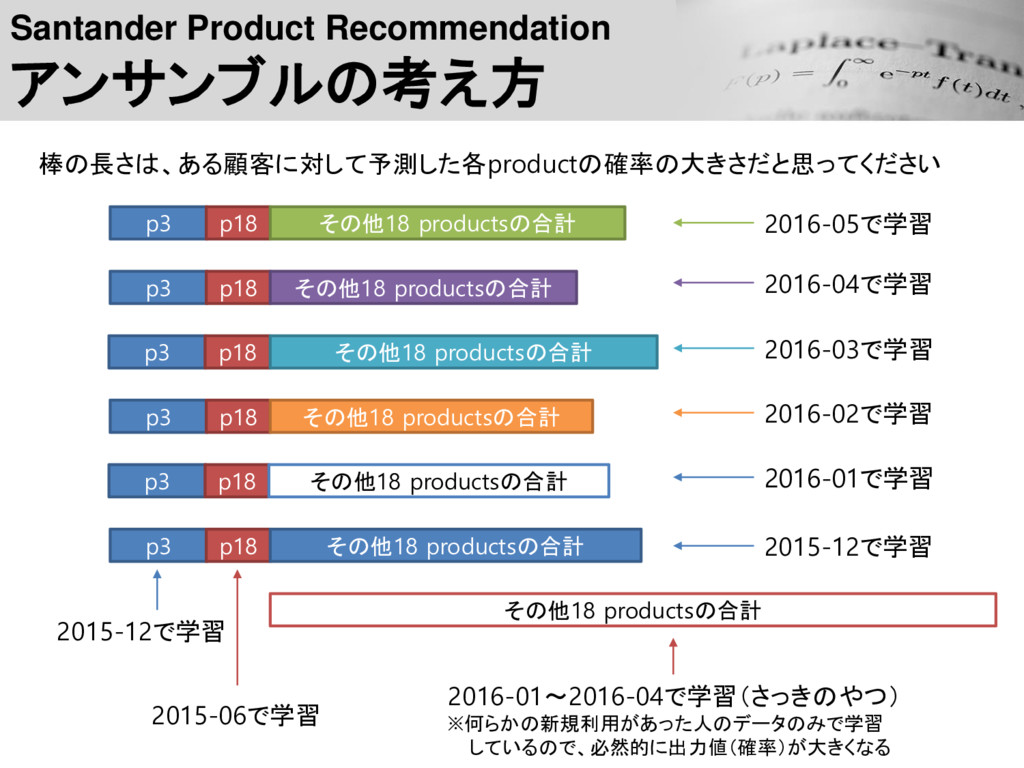 Santander Product Recommendation アンサンブルの考え方 p3 ...
