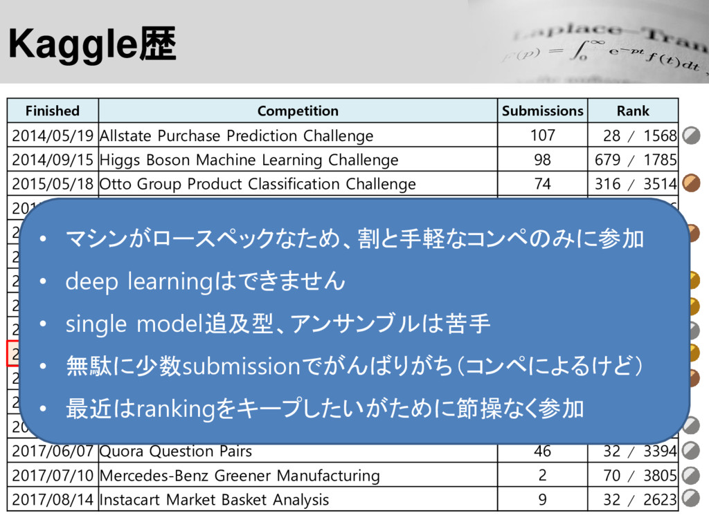 Finished Competition Submissions Rank 2014/05/1...