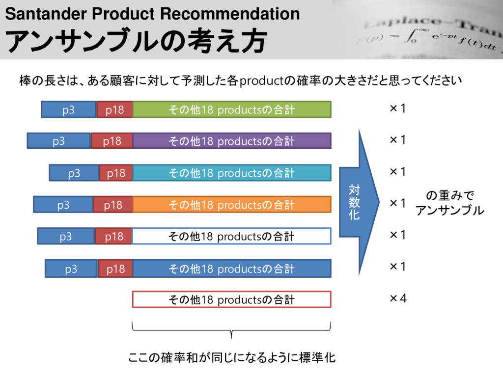 Santander Product Recommendation アンサンブルの考え方 その他...