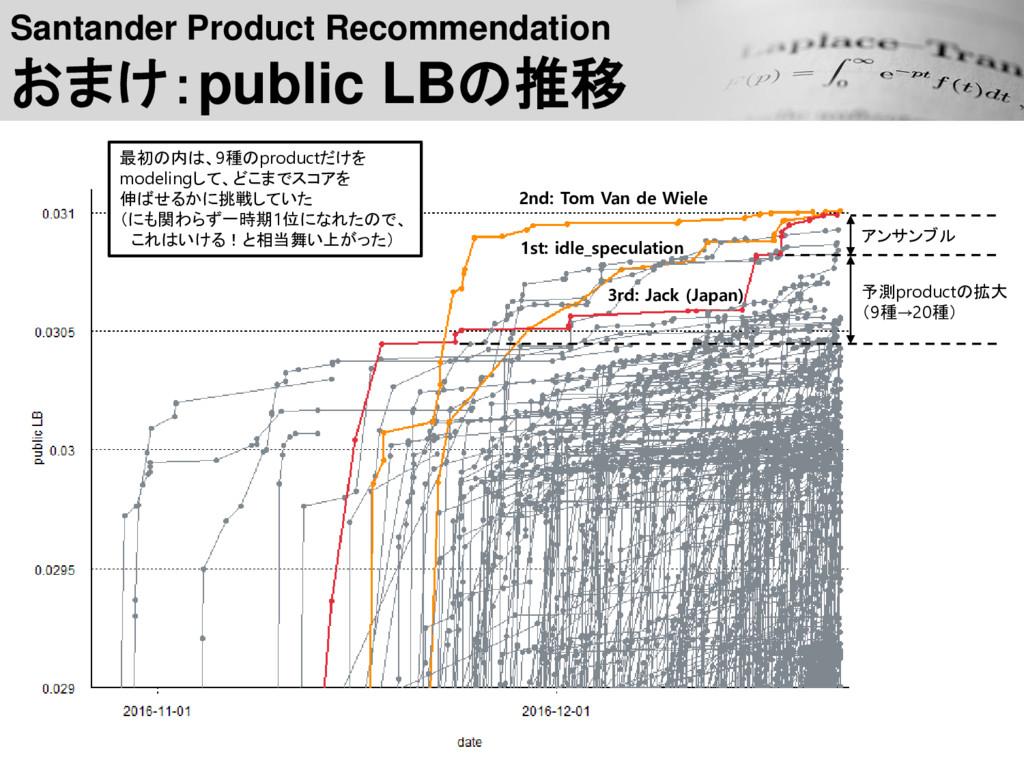 Santander Product Recommendation おまけ:public LBの...