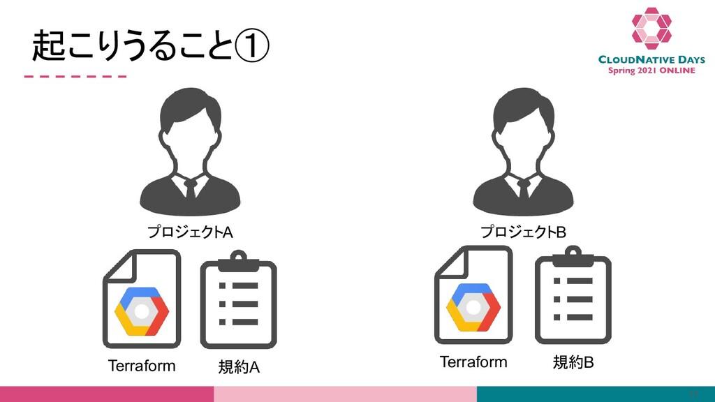 起こりうること① 11 プロジェクトA Terraform プロジェクトB Terraform...