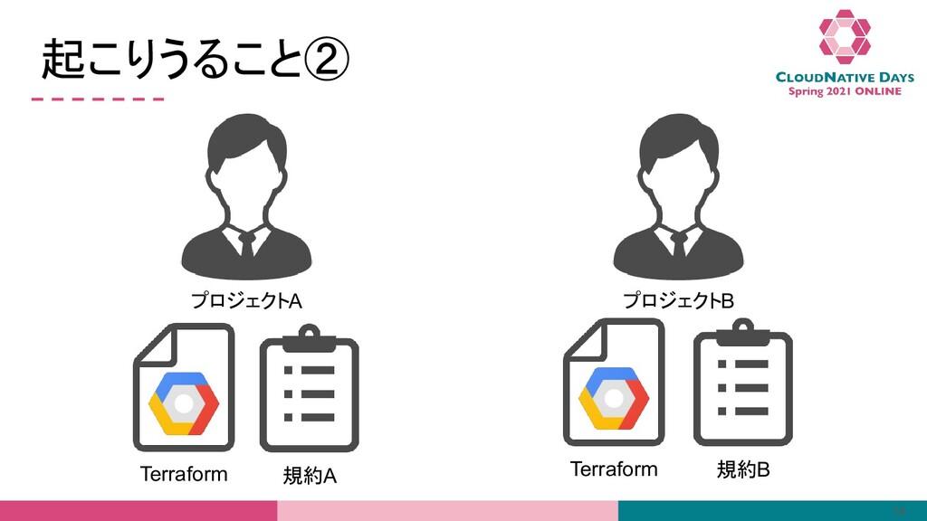 起こりうること② 14 プロジェクトA Terraform プロジェクトB Terraform...