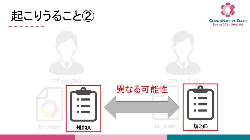 プロジェクトA Terraform プロジェクトB Terraform 起こりうること② 16...