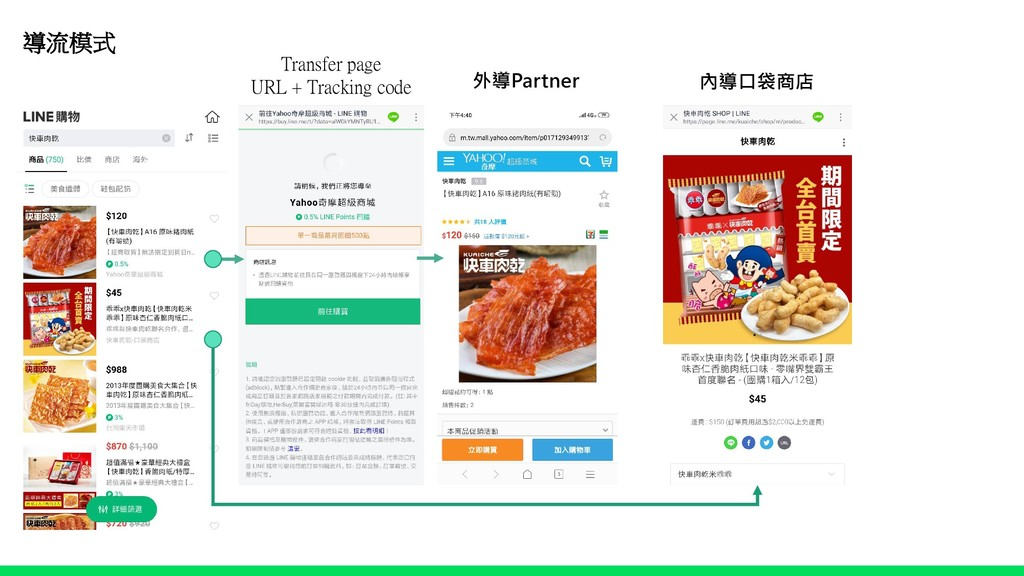 導流模式 Transfer page URL + Tracking code 外導Partne...