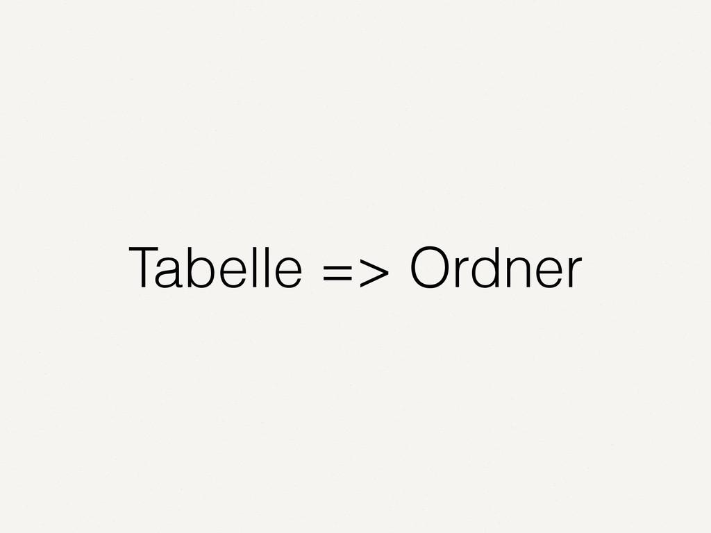Tabelle => Ordner