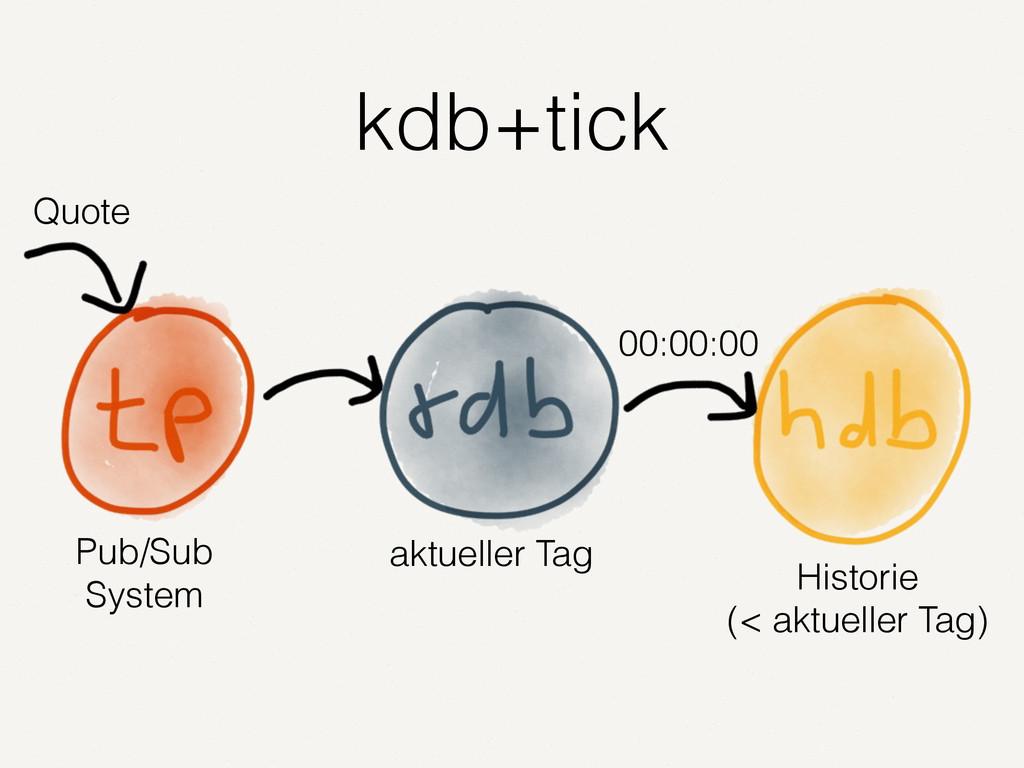 kdb+tick Quote Pub/Sub System aktueller Tag His...