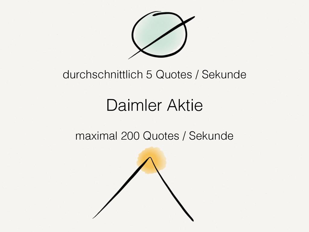 durchschnittlich 5 Quotes / Sekunde Daimler Akt...