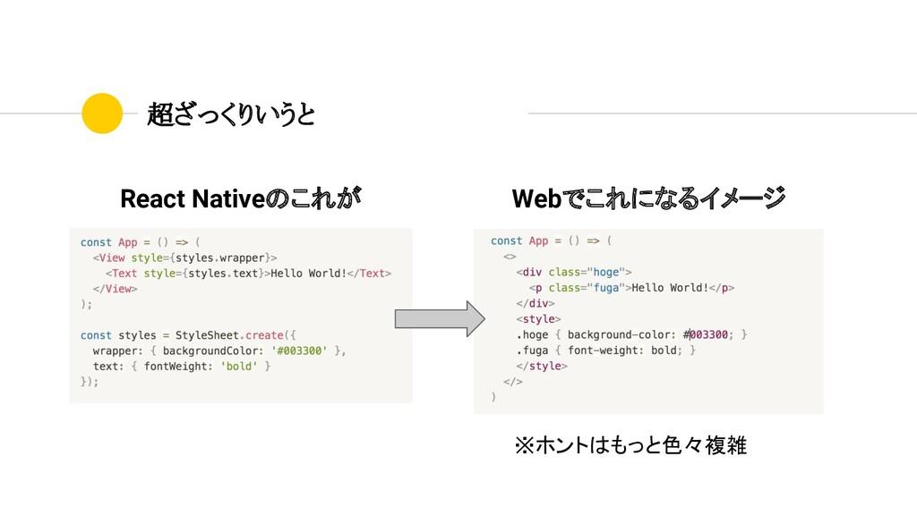 超ざっくりいうと React Nativeのこれが Webでこれになるイメージ ※ホントはもっ...