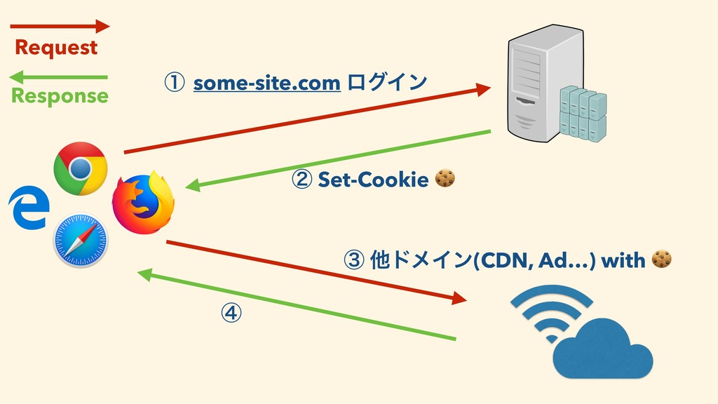 ᶃ some-site.com ϩάΠϯ ᶄ Set-Cookie  ᶅ ଞυϝΠϯ(CDN,...