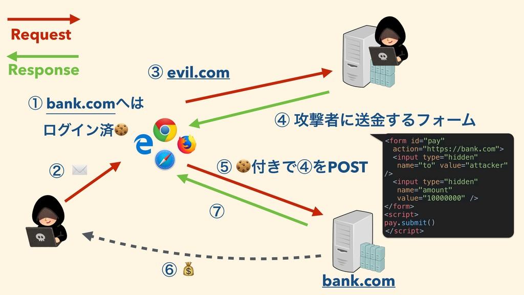 ᶄ ✉ ᶅ evil.com Request Response ᶆ ߈ܸऀʹૹۚ͢ΔϑΥʔϜ ...