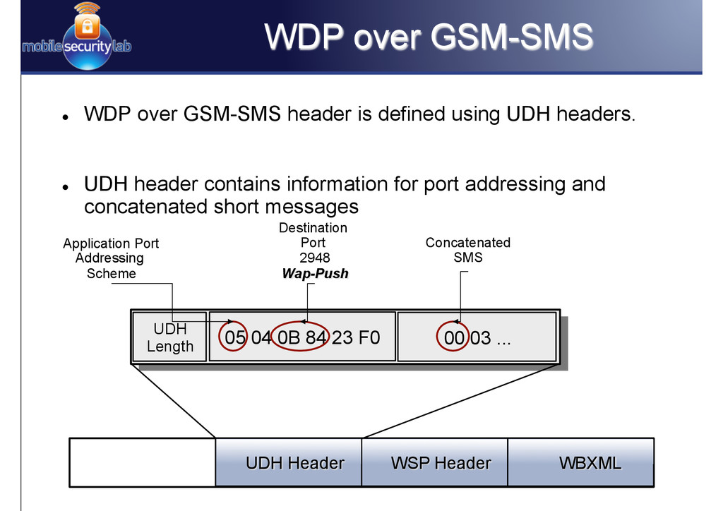 l WDP over GSM-SMS header is defined using UD...