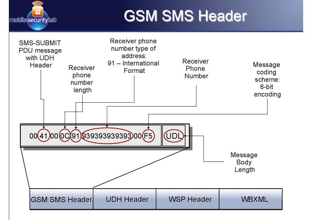 GSM SMS Header WBXML WSP Header UDH Header GSM ...