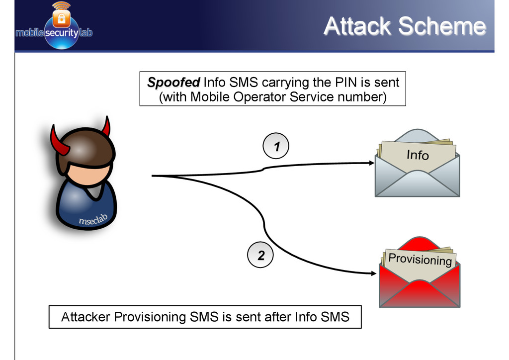 Attack Scheme Spoofed Info SMS carrying the PIN...