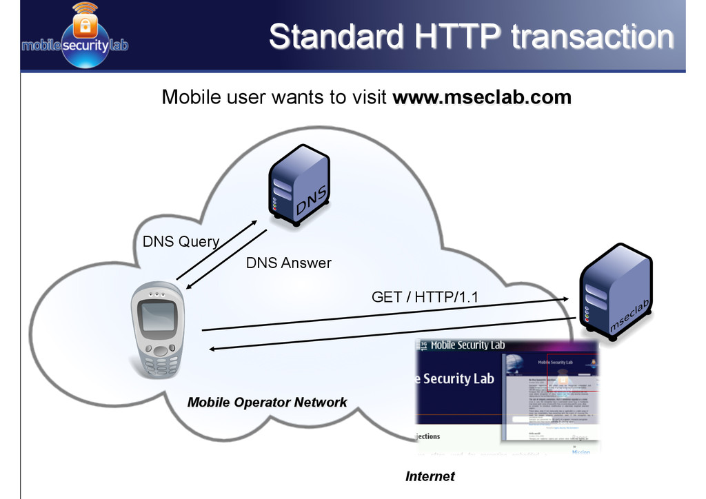 Standard HTTP transaction Mobile user wants to ...