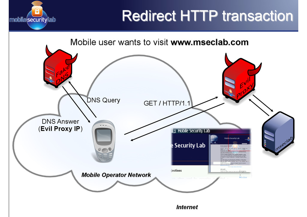 Redirect HTTP transaction Mobile user wants to ...