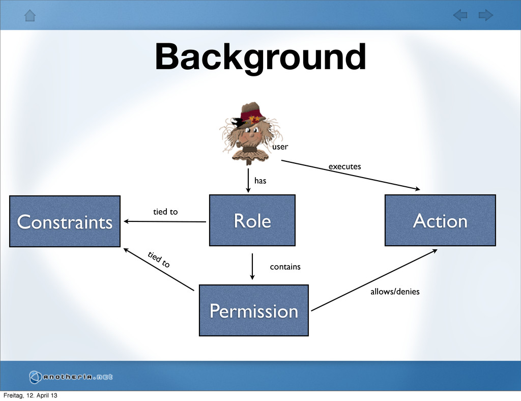 Background user Role executes Permission contai...