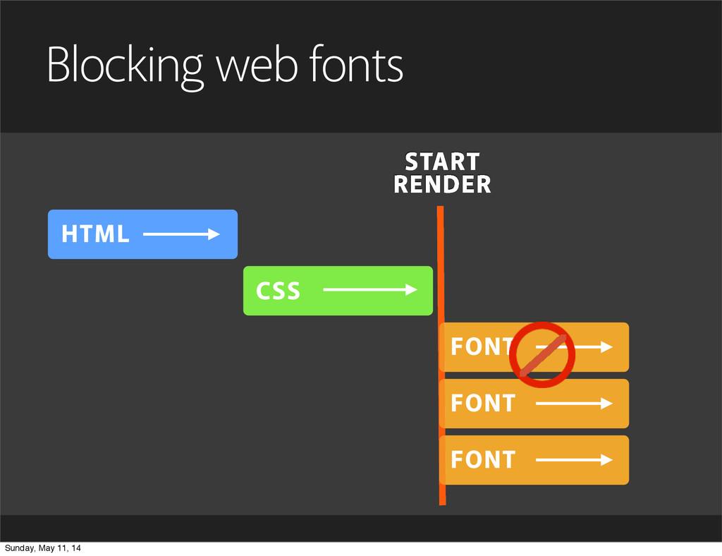 HTML CSS Blocking web fonts FONT FONT FONT STAR...