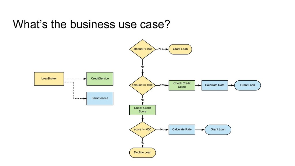What's the business use case?