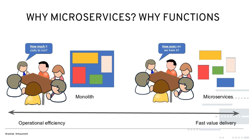 WHY MICROSERVICES? WHY FUNCTIONS Monolith Micro...