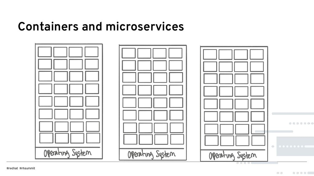 Containers and microservices