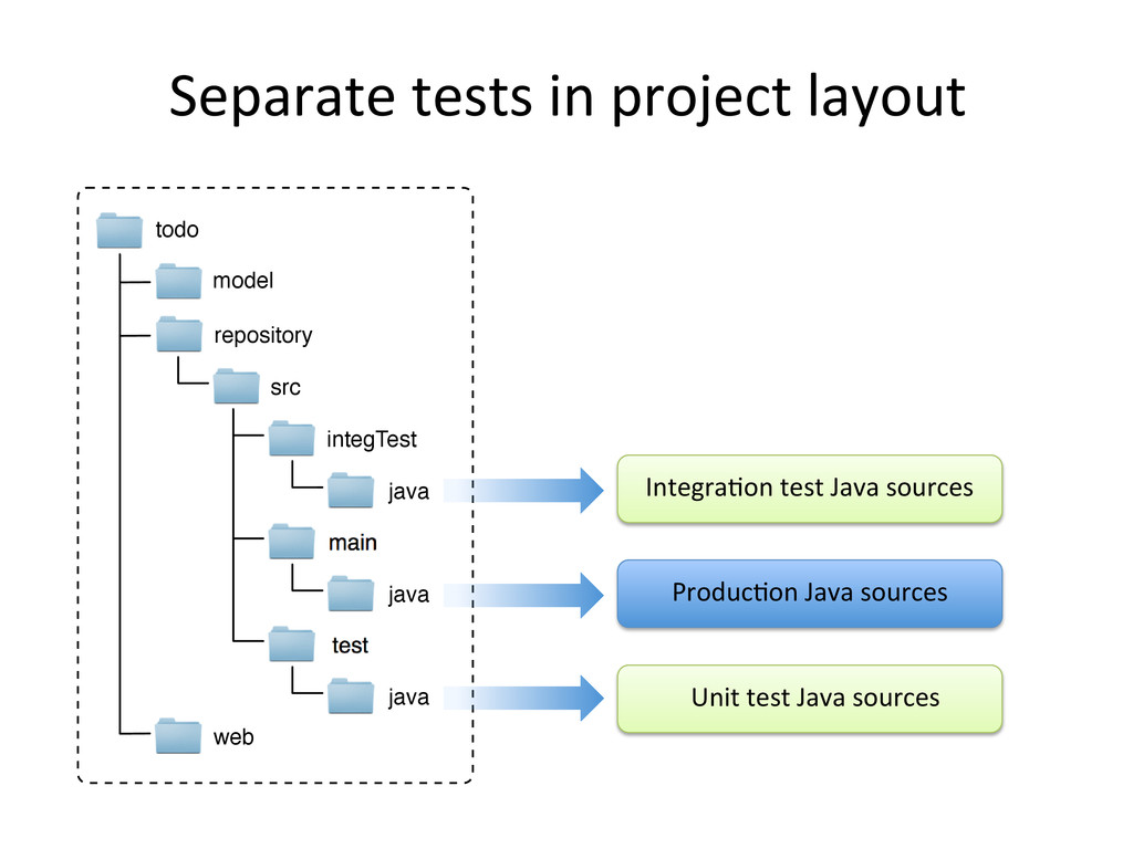Separate	