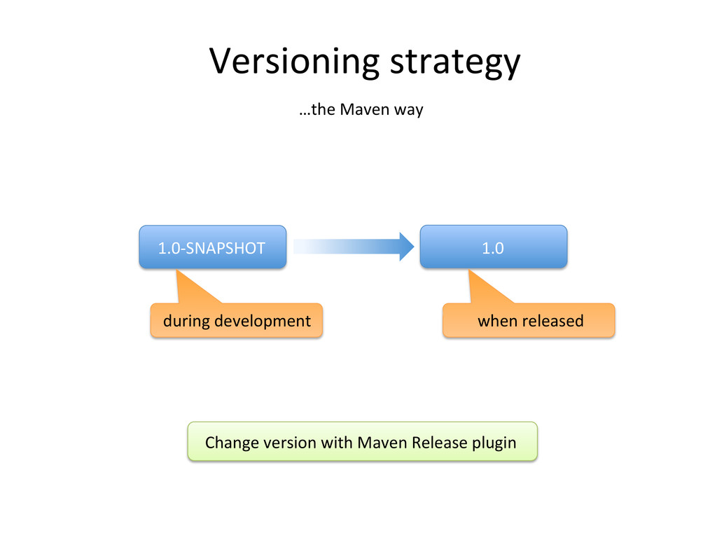 Versioning strategy  1.0-‐SNAPSHOT  1...