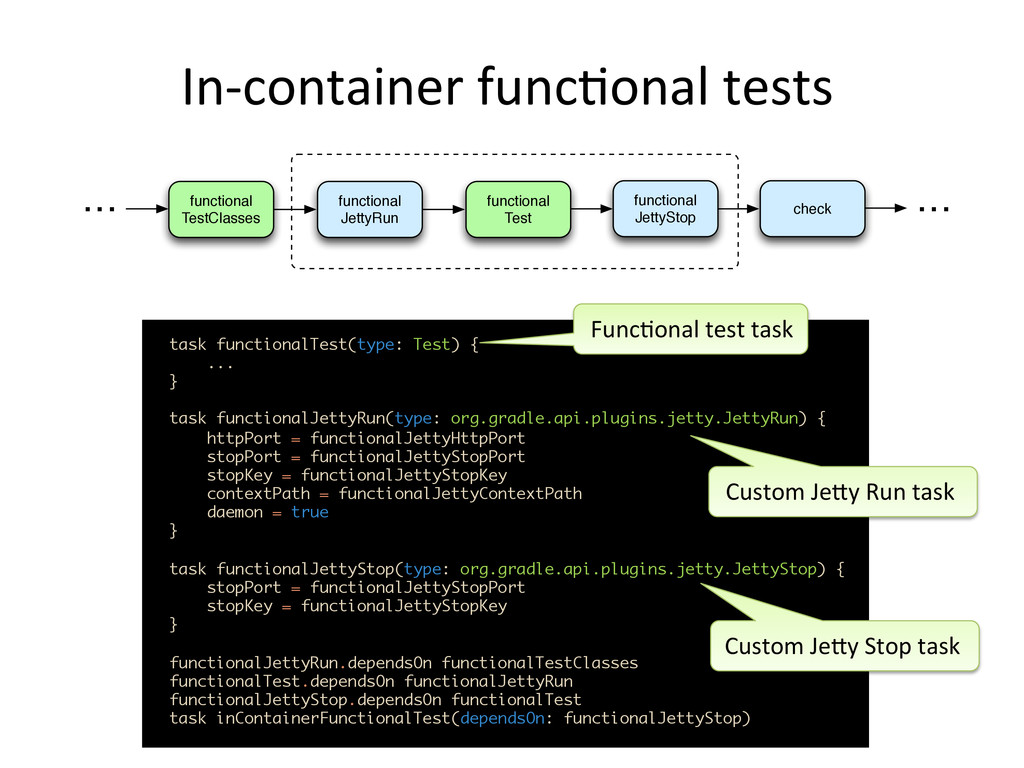 In-­‐container	