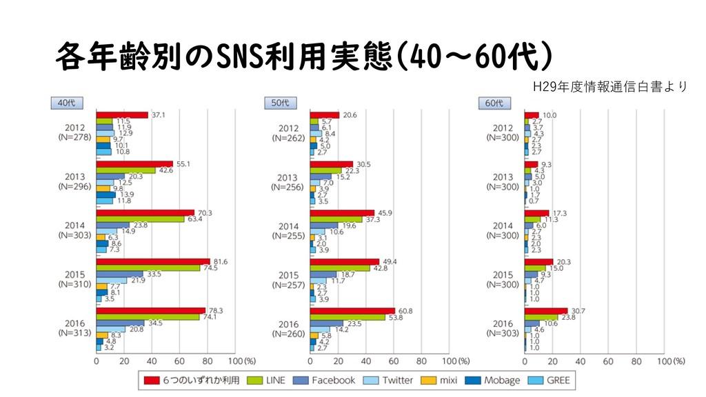 各年齢別のSNS利用実態(40~60代) H29年度情報通信白書より