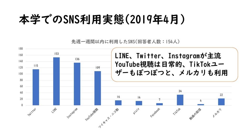 本学でのSNS利用実態(2019年4月) 115 153 136 109 16 14 7 34...