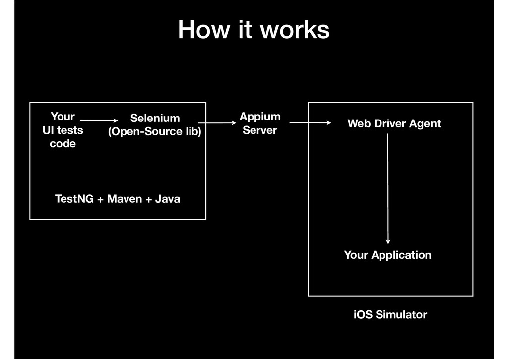 Selenium (Open-Source lib) Web Driver Agent iO...