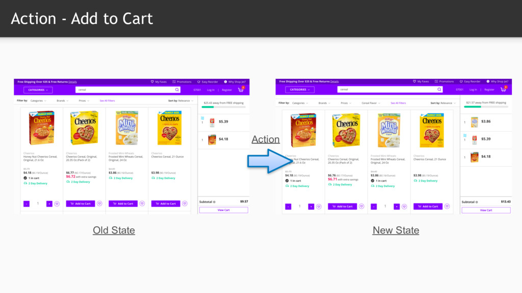 Action - Add to Cart Old State New State Action