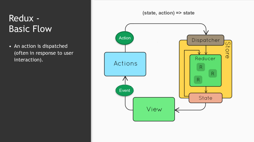 Redux -  Basic Flow • An action is dispatched ...