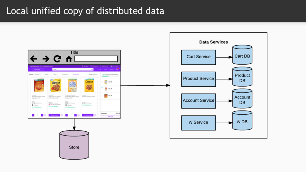 Local unified copy of distributed data