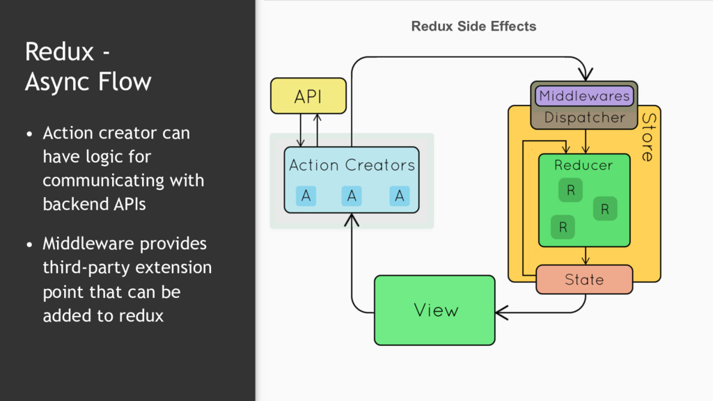 Redux -  Async Flow • Action creator can have ...