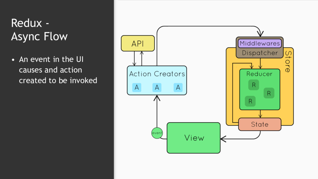 Redux -  Async Flow • An event in the UI cause...