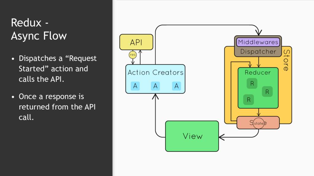 """Redux -  Async Flow • Dispatches a """"Request St..."""
