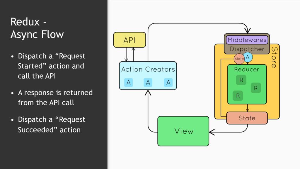 """Redux -  Async Flow • Dispatch a """"Request Star..."""