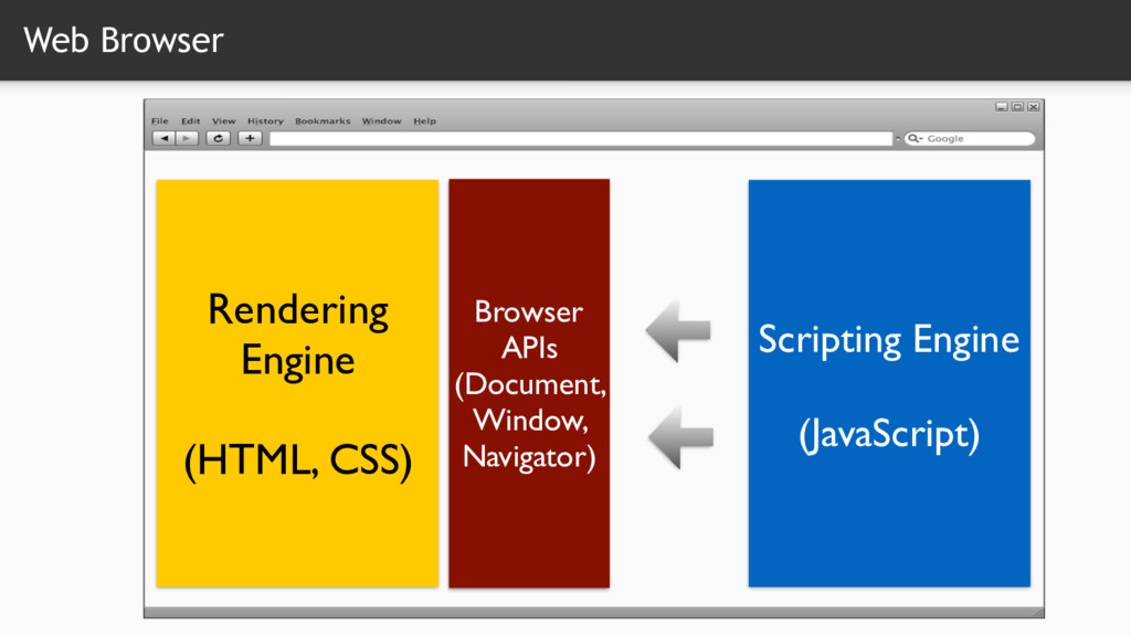 Web Browser Rendering Engine   (HTML, CSS) Sc...