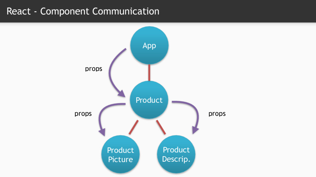 React - Component Communication App Product Pro...