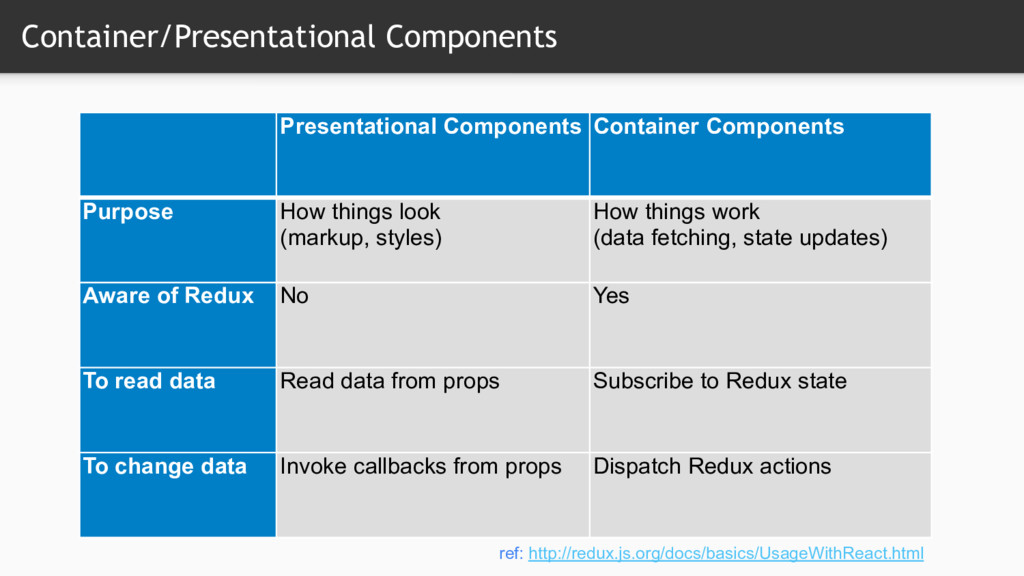 Container/Presentational Components Presentatio...