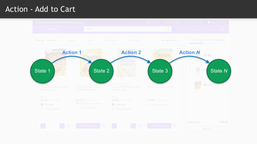 Action - Add to Cart State 1 State 2 State 3 St...