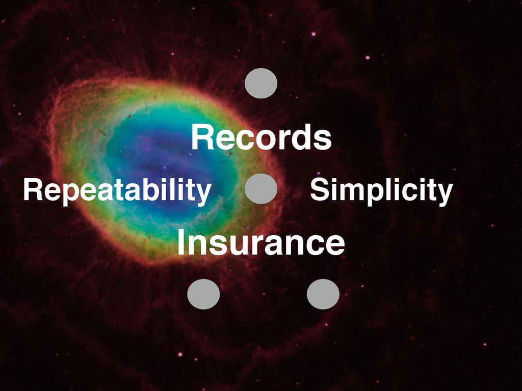 Records Insurance Repeatability Simplicity