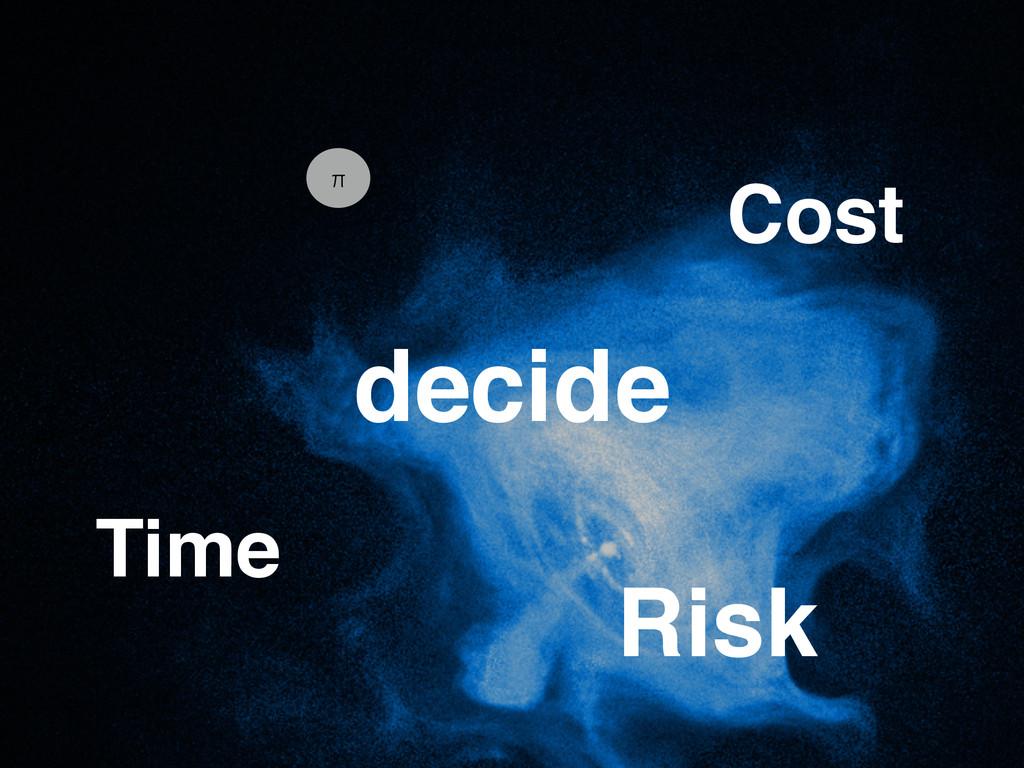 π Time Cost Risk decide