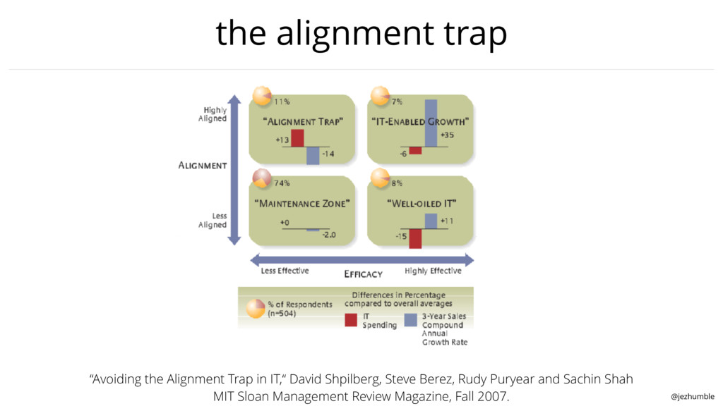 "@jezhumble the alignment trap ""Avoiding the Ali..."