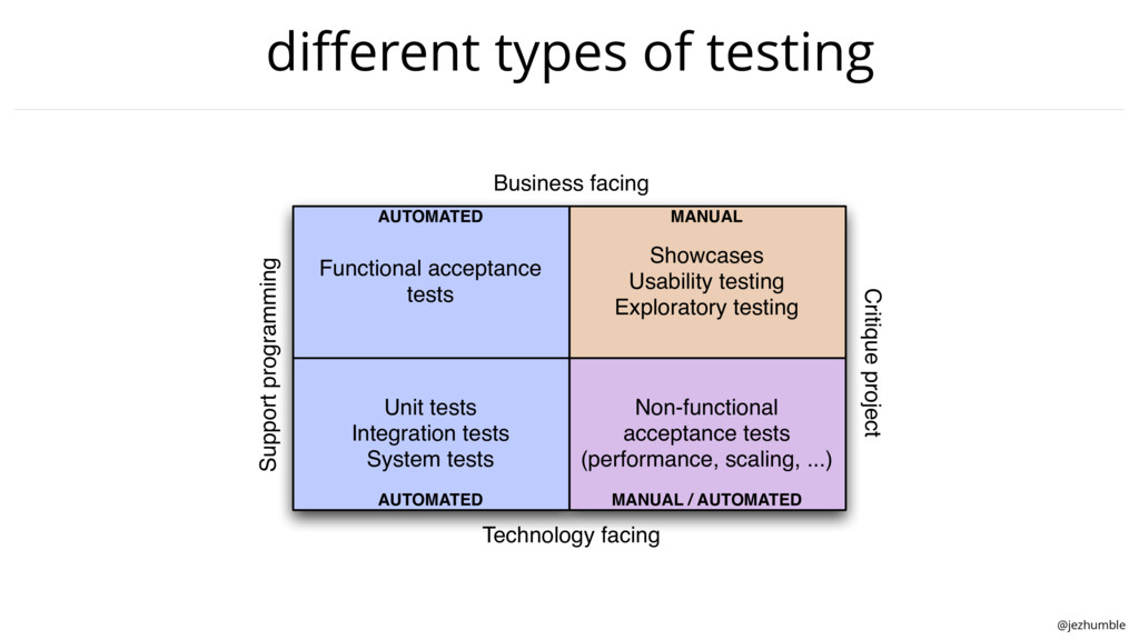 @jezhumble different types of testing Functional...