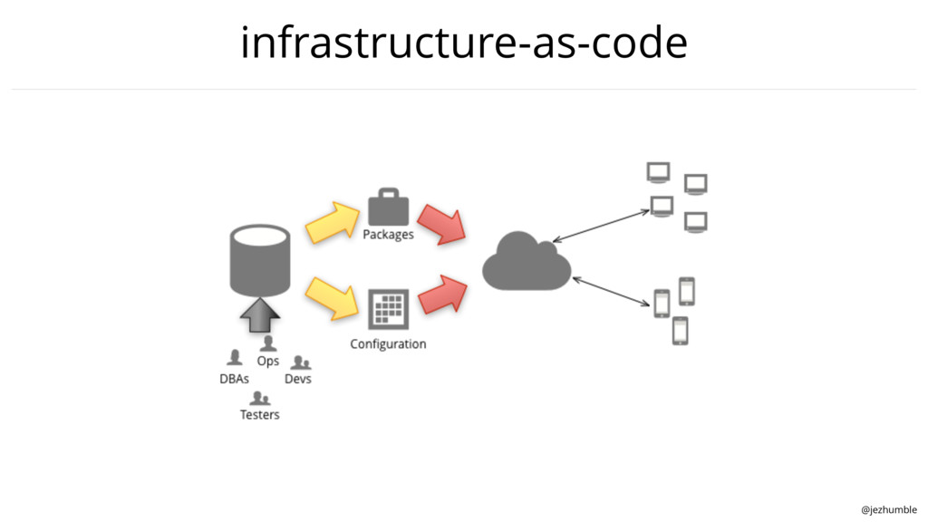 @jezhumble infrastructure-as-code