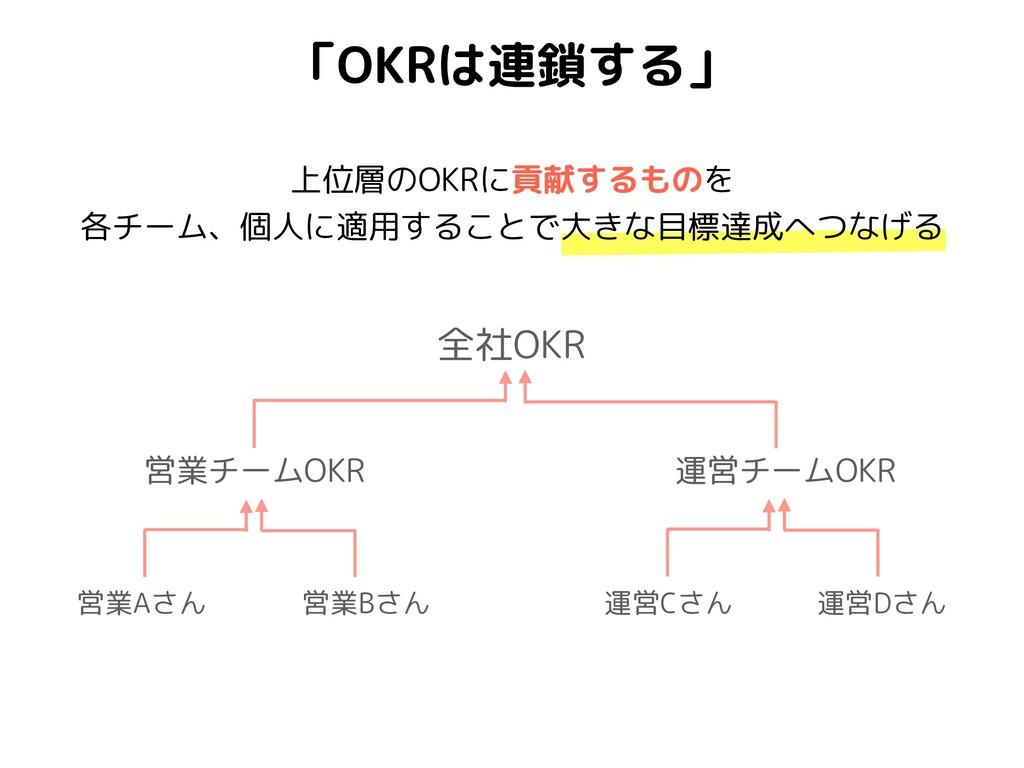 全社OKR 「OKRは連鎖する」 営業チームOKR 営業Aさん 営業Bさん 運営Cさん 運営D...