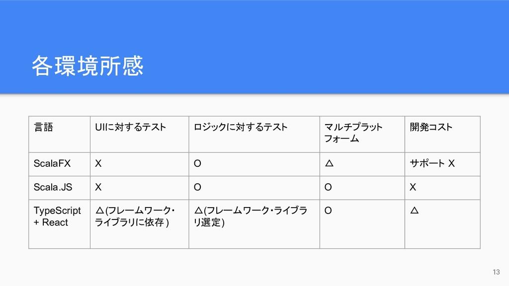 各環境所感 13 言語 UIに対するテスト ロジックに対するテスト マルチプラット フォーム ...