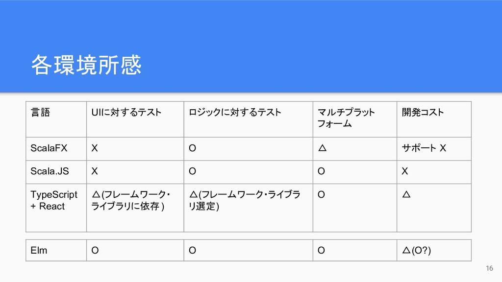 各環境所感 16 言語 UIに対するテスト ロジックに対するテスト マルチプラット フォーム ...